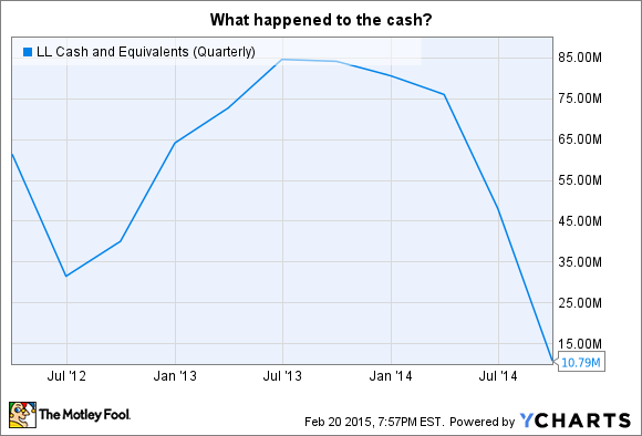 LL Cash and Equivalents (Quarterly) Chart