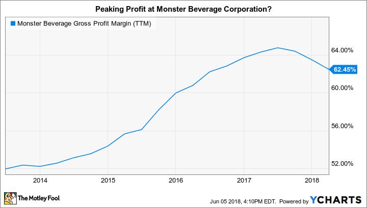MNST Gross Profit Margin (TTM) Chart