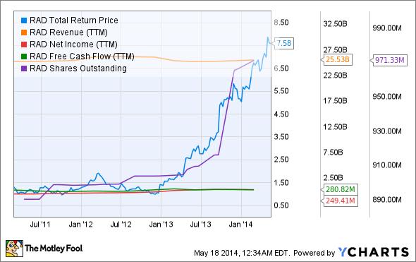 RAD Total Return Price Chart