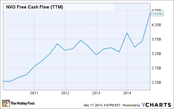 NVO Free Cash Flow (TTM) Chart