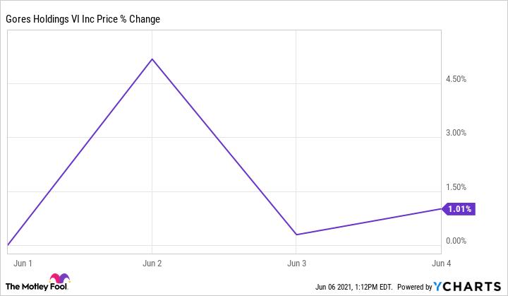 GHVI Chart