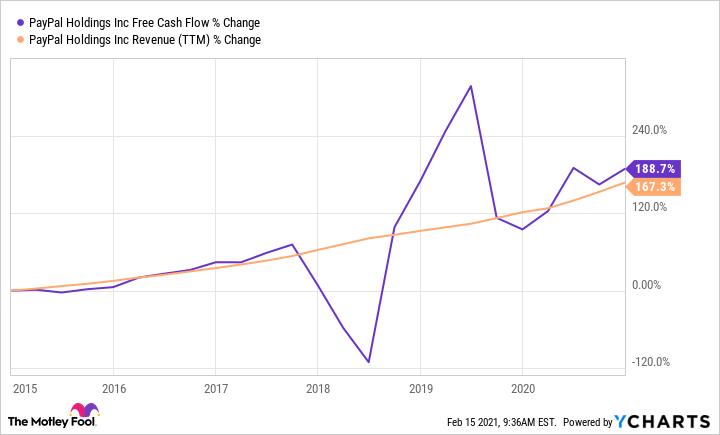 PYPL Free Cash Flow Chart
