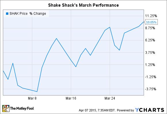 SHAK Chart