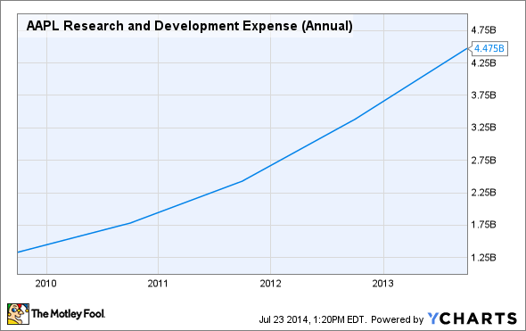 AAPL Research and Development Expense (Annual) Chart