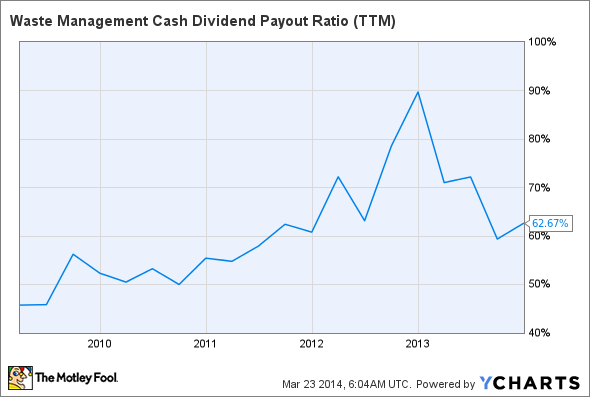 WM Cash Dividend Payout Ratio (TTM) Chart