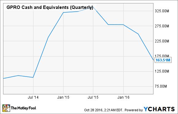 GPRO Cash and Equivalents (Quarterly) Chart