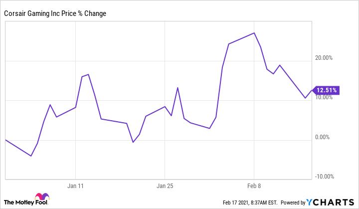CRSR Chart