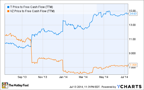 T Price to Free Cash Flow (TTM) Chart