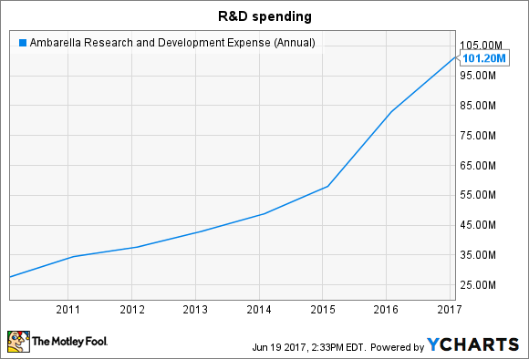 AMBA Research and Development Expense (Annual) Chart