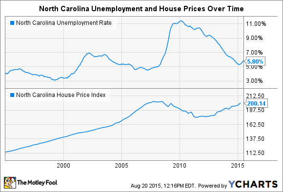 North Carolina Unemployment Rate Chart