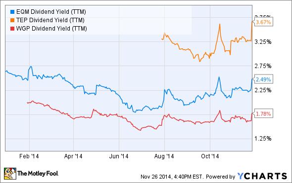 EQM Dividend Yield (TTM) Chart