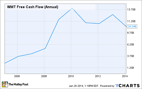 WMT Free Cash Flow (Annual) Chart