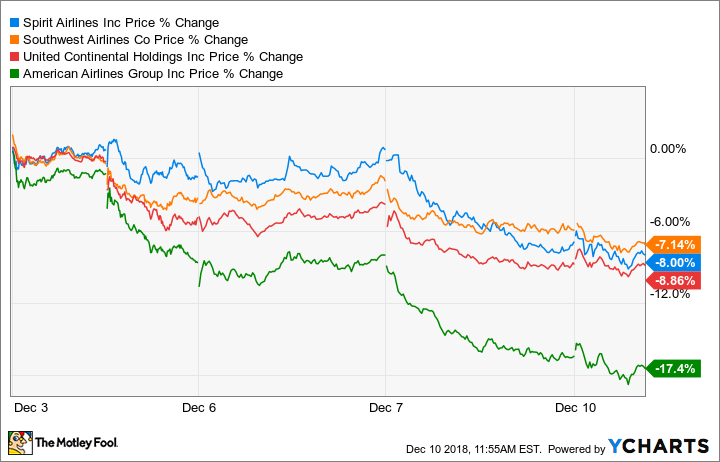 Are Low Oil Prices Actually Bad for Airline Investors? -- The Motley