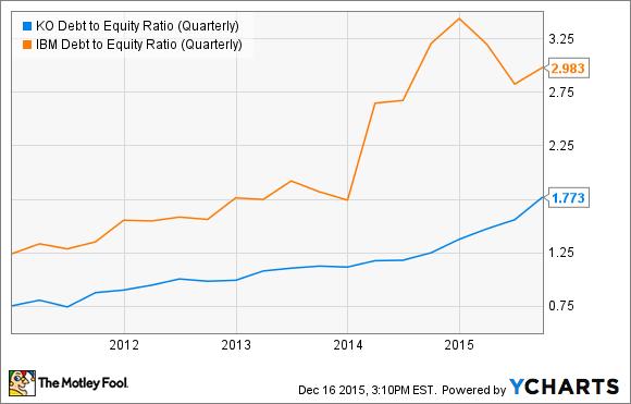 KO Debt to Equity Ratio (Quarterly) Chart