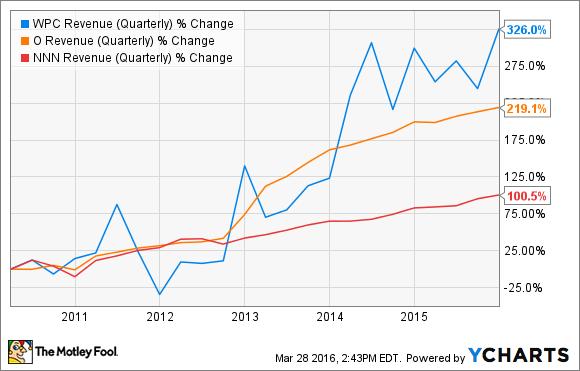 WPC Revenue (Quarterly) Chart