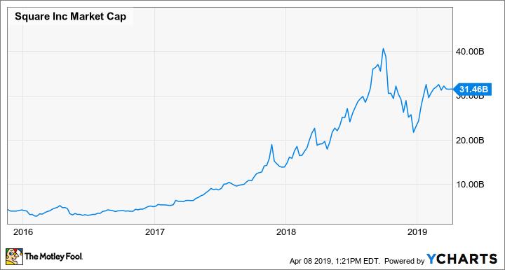 SQ Market Cap Chart