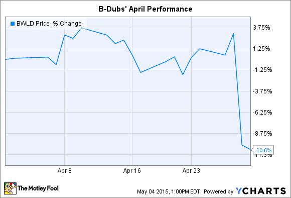 BWLD Chart