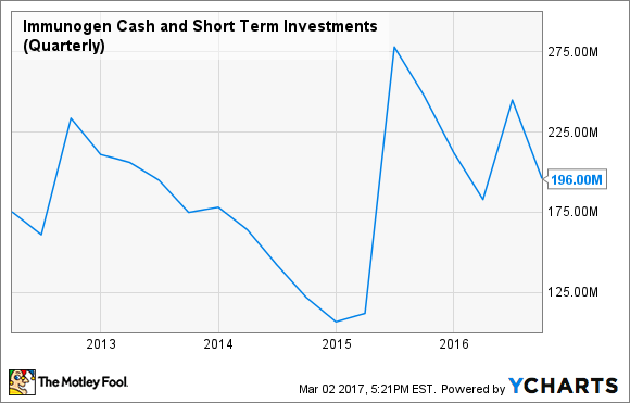 IMGN Cash and Short Term Investments (Quarterly) Chart