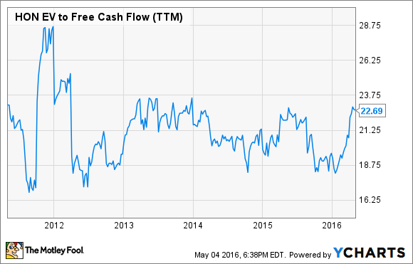 HON EV to Free Cash Flow (TTM) Chart