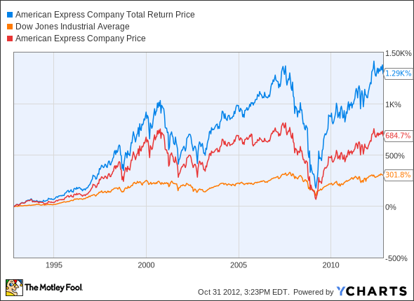 AXP Total Return Price Chart