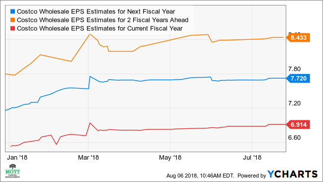 COST EPS Estimates for Next Fiscal Year Chart