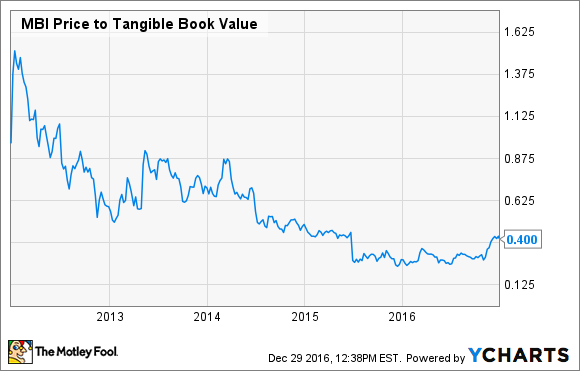 MBI Price to Tangible Book Value Chart