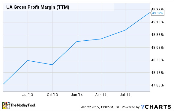 UA Gross Profit Margin (TTM) Chart