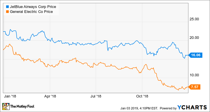 Best Stock For 2019 Here Are My Top 2 Stocks to Buy for 2019    The Motley Fool