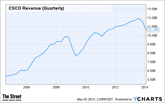 CSCO Revenue (Quarterly) Chart