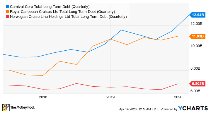CCL Total Long Term Debt (Quarterly) Chart