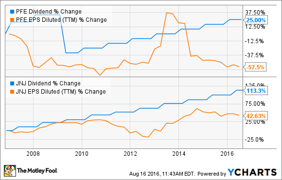 Here's the Best Dividend Stock in Big Pharma -- The Motley Fool
