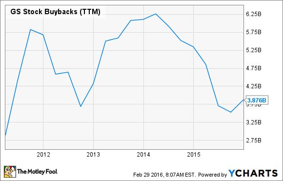 GS Stock Buybacks (TTM) Chart