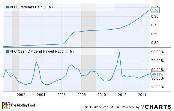 VFC Dividends Paid (TTM) Chart