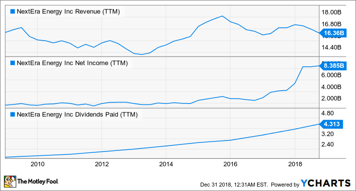 NEE Revenue (TTM) Chart