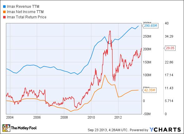 IMAX Revenue TTM Chart