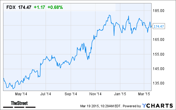 FedEx (FDX) Stock Gaining Today Despite Credit Suisse Price Target ...