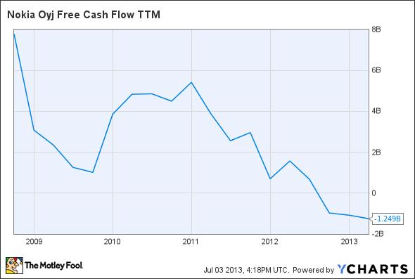 NOK Free Cash Flow TTM Chart