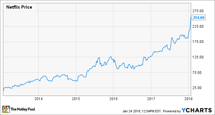 Netflix, Inc. Earnings: Stellar Growth, But Dreadful Cash ...