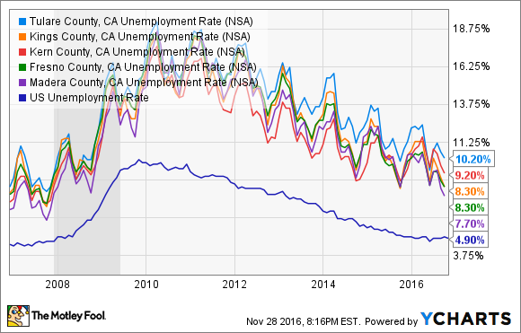 Tulare County, CA Unemployment Rate Chart