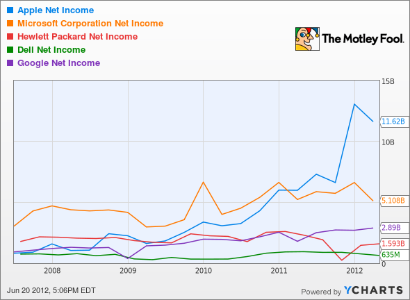 AAPL Net Income Chart