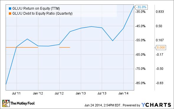 GLUU Return on Equity (TTM) Chart