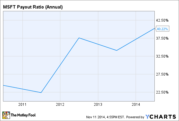 MSFT Payout Ratio (Annual) Chart
