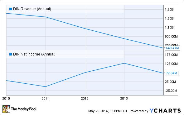DIN Revenue (Annual) Chart