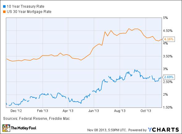 10 Year Treasury Rate Chart