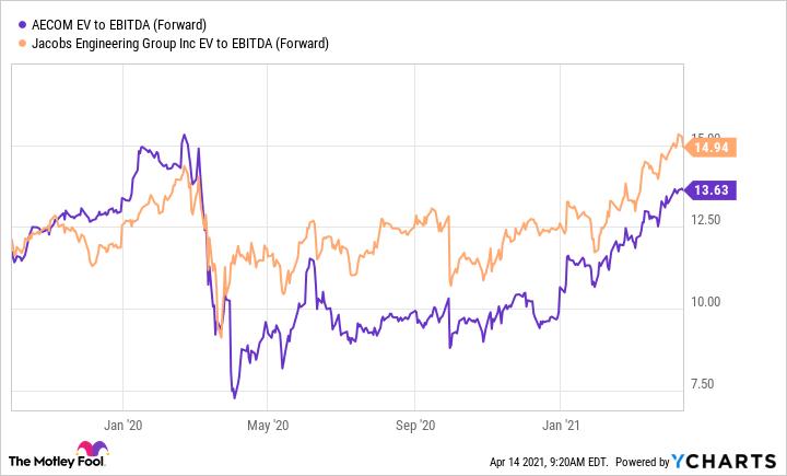 ACM EV to EBITDA (Forward) Chart