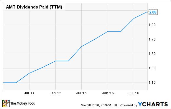 AMT Dividends Paid (TTM) Chart