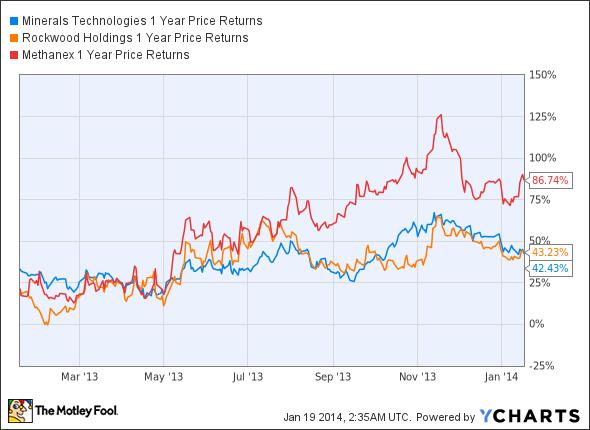 MTX 1 Year Price Returns Chart