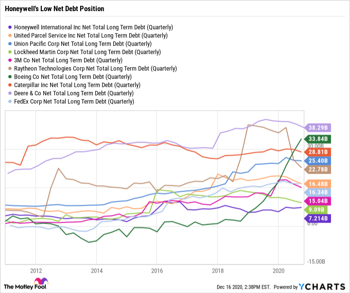 HON Net Total Long Term Debt (Quarterly) Chart