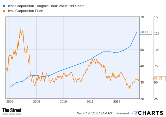 HES Tangible Book Value Per Share Chart