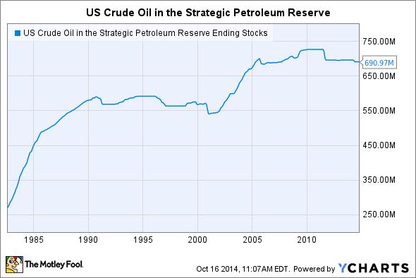 US Crude Oil in the Strategic Petroleum Reserve Ending Stocks Chart
